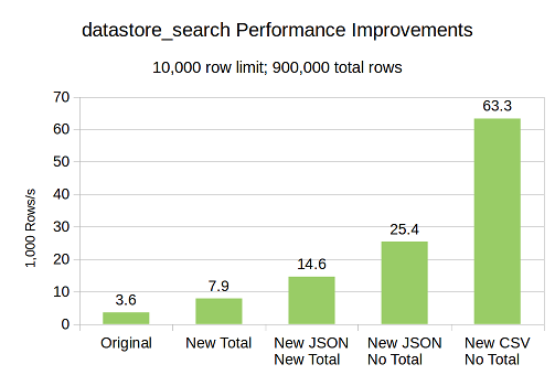 datastore_search Performance Improvements